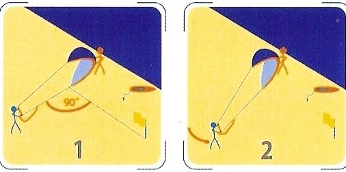 Startování draka vůči směru větru (zdroj obrázku - IKO Kiteboarding)